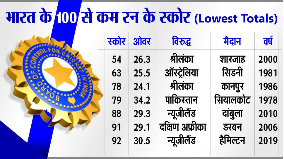 Lowest Scores of Team India