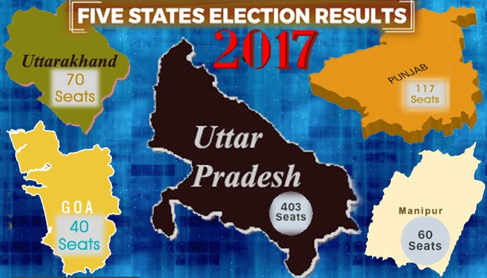 Election Result 2017 : यूपी और उत्तराखंड में भाजपा ने दर्ज की बंपर जीत; कांग्रेस के हाथ में गया पंजाब, मणिपुर-गोवा में पेंच फंसा in Assembly Results