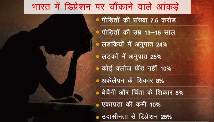 WHO की रिपोर्ट के अनुसार भारत में हर चौथा किशोर है डिप्रेशन का शिकार