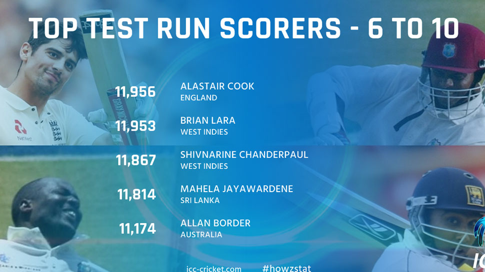 Most run in test sixth position