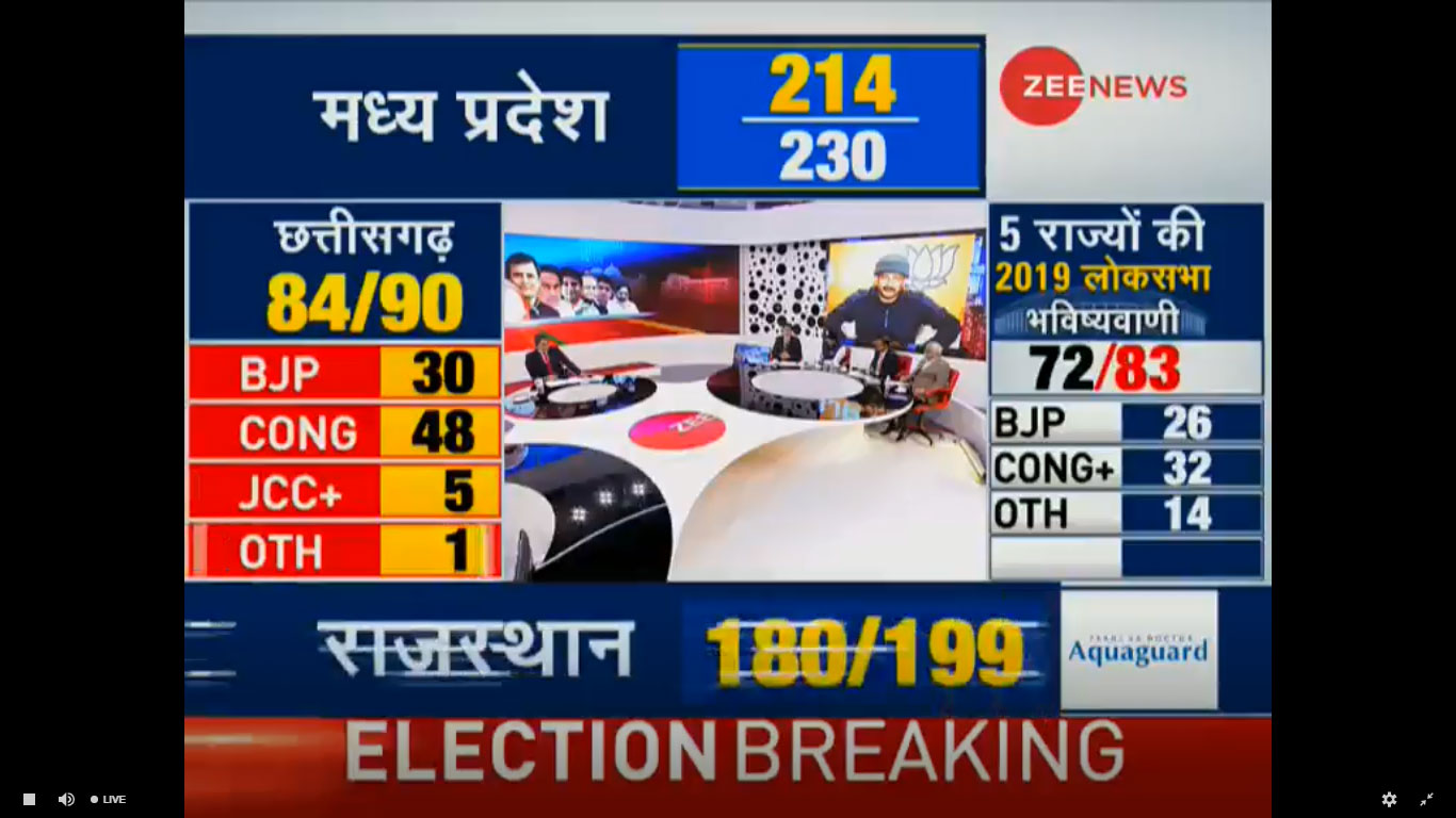 विधानसभा सीटों के रुझानों के अनुसार लोकसभा चुनाव में BJP को मिल सकती हैं इतनी सीटें!