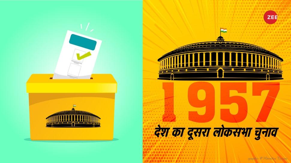 चुनावनामा: 1957 के दूसरे लोकसभा चुनाव में 7 प्रत्याशियों को चुना गया निर्विरोध सांसद