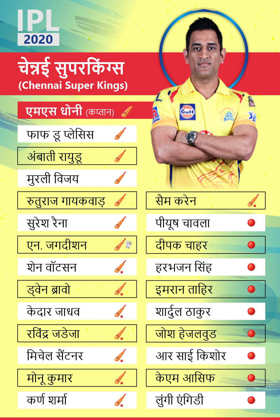 Chennai go for bowlers only