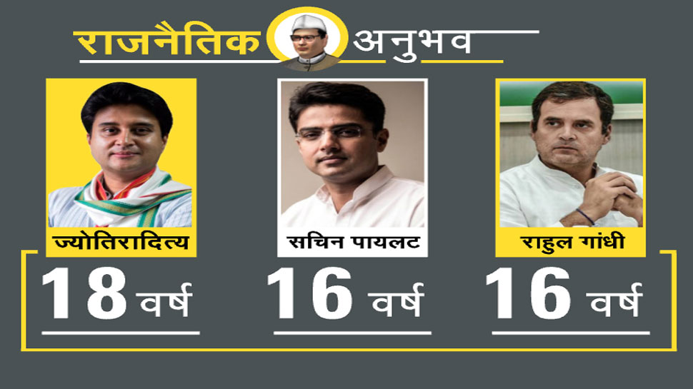 why sachin pilot and Jyotiraditya Scindia are better leaders than rahul gandhi