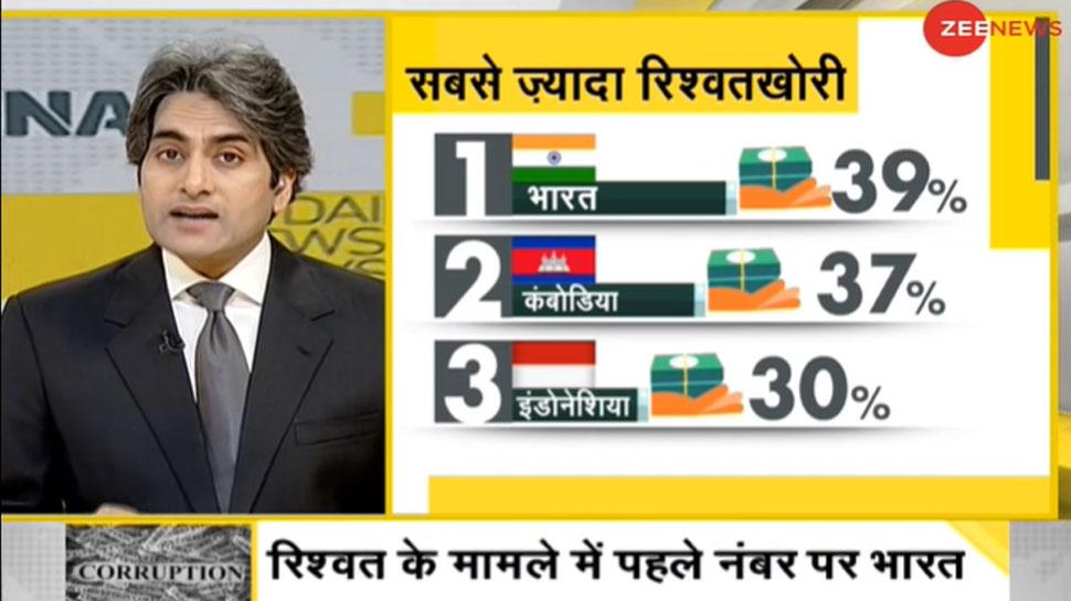 DNA ANALYSIS: भ्रष्टाचार के मामले में पहले नंबर पर क्यों है भारत?
