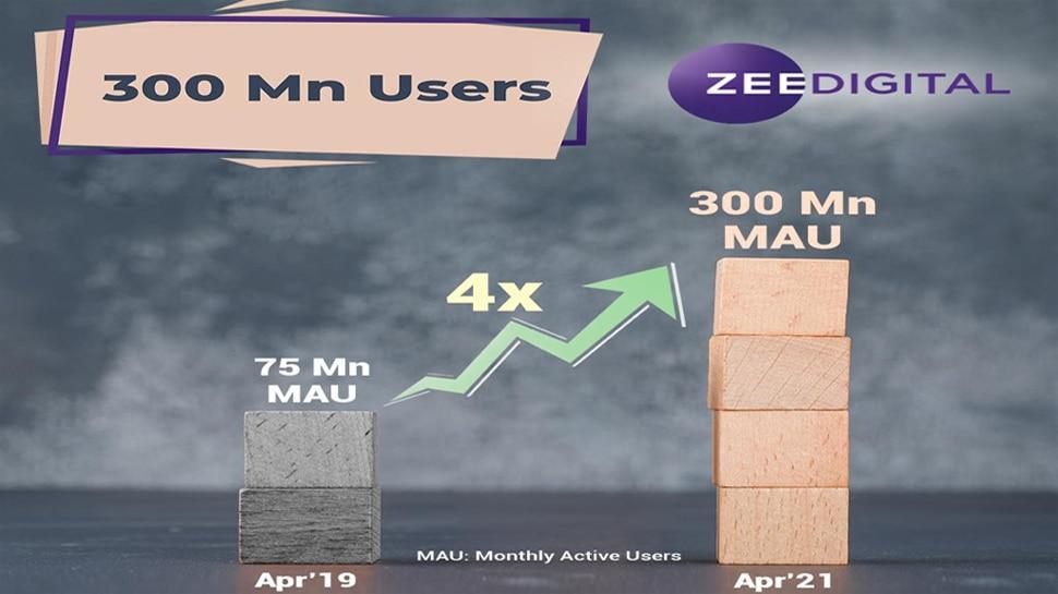 #ZeeDigital300Mn: Zee Digital की लंबी छलांग, 2 साल में चार गुना बढ़ा मंथली एक्टिव यूजर बेस