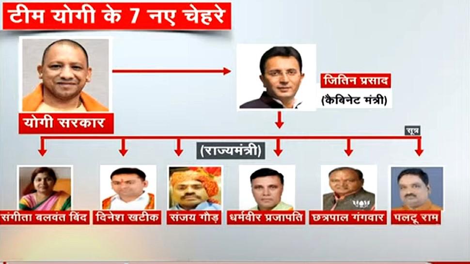 UP चुनाव से पहले BJP की 'सोशल इंजीनियरिंग', योगी कैबिनेट में शामिल हुए 7 नए चेहरे