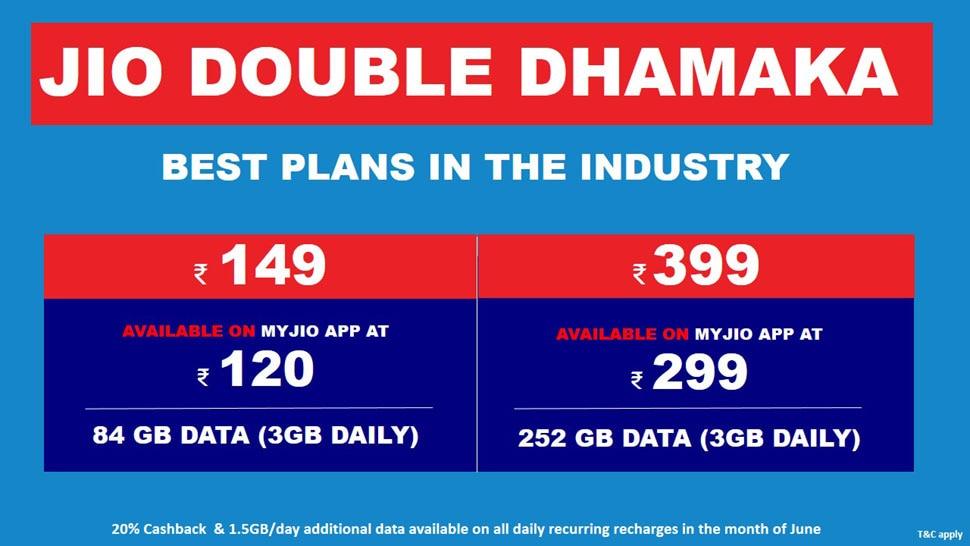 रिलायंस जियो, jio double dhamaka offer, reliance jio, jio latest offer, jio, jio 1.5 gb additional data offer