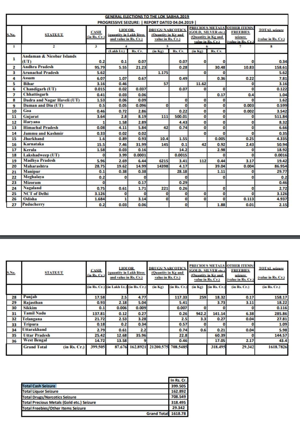 ECI Seizure Report
