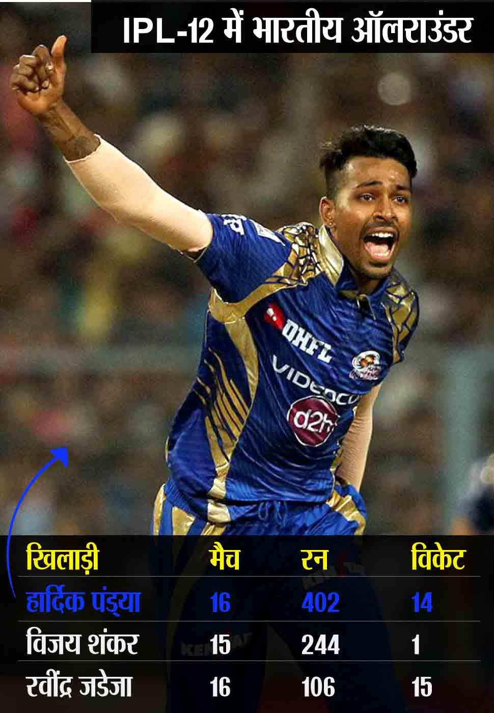 IPL Allrounder