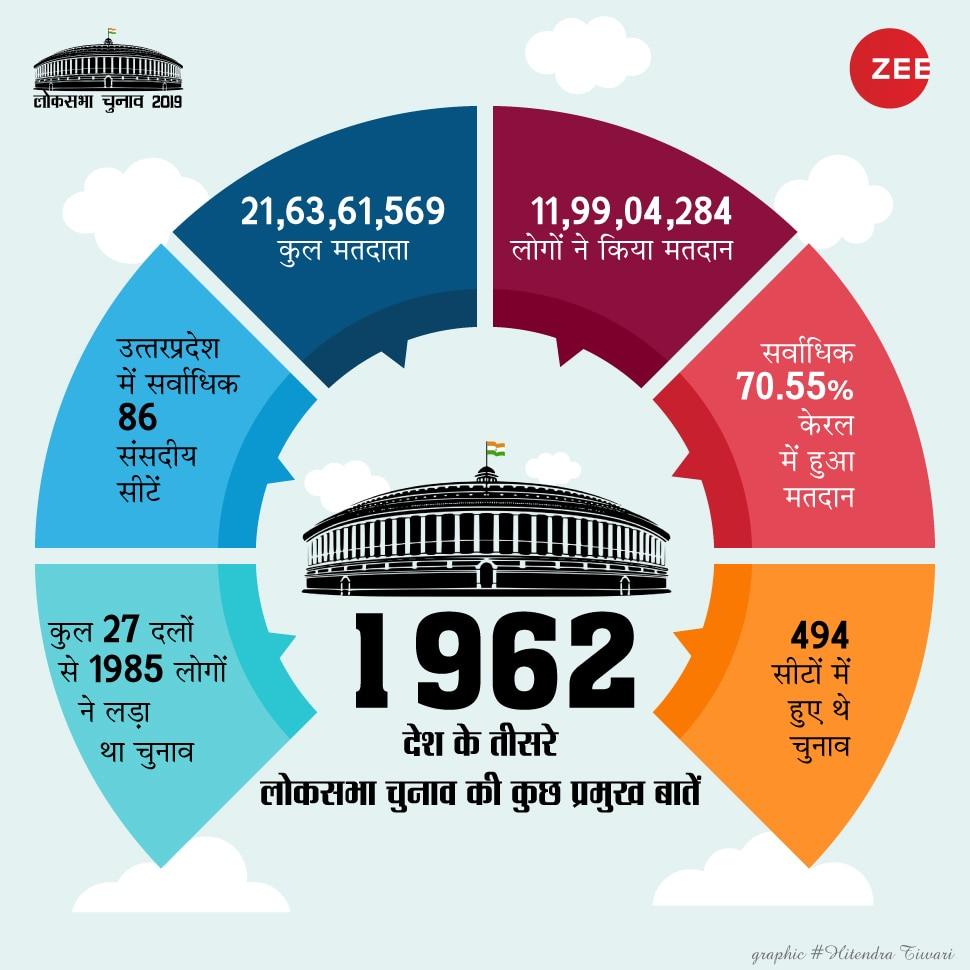 lok sabha election 1962 11