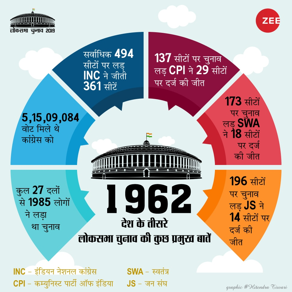 lok sabha election 1962 12