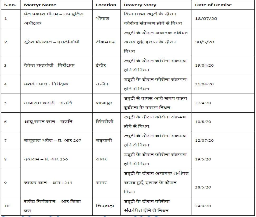 ZEEMPC_Gauravshali-Madhya_Pradesh