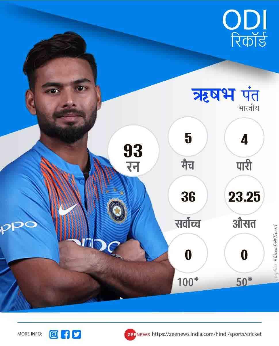 Rishabh Pant 21