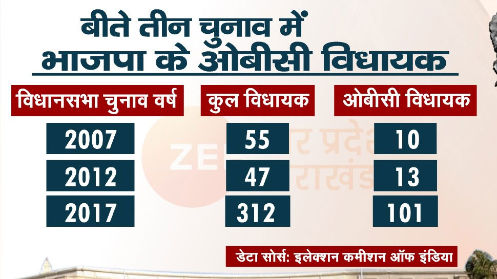 UP_Assembly_Election_OBC_Vote_Bank.jpg