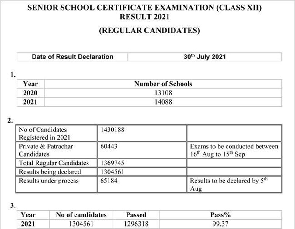 CBSE Results 2021