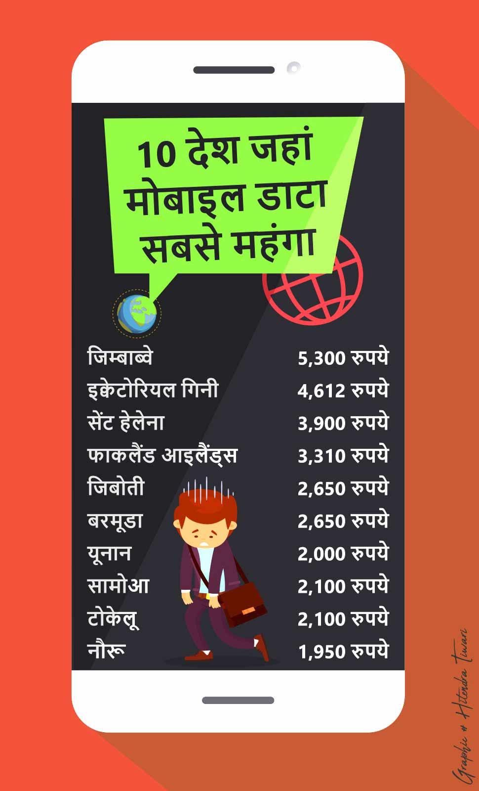 सबसे सस्ता इंटरनेट, cheapest data rate, data rate in india, internet rate in america, internet rate in china