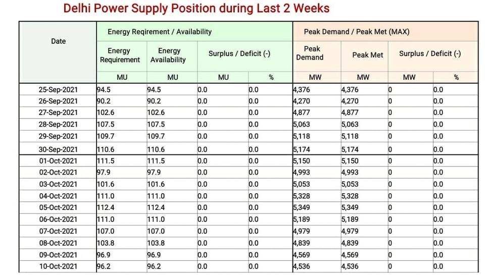 Delhi Power Supply