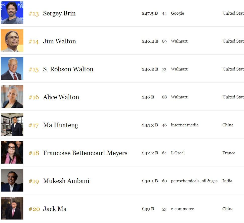 Jeff Bezos, Bill Gates, mukesh ambani, Forbes 2018 richest billionaires list, Forbes 2018 list, मुकेश अंबानी, बिल गेट्स, जेफ बेजोस