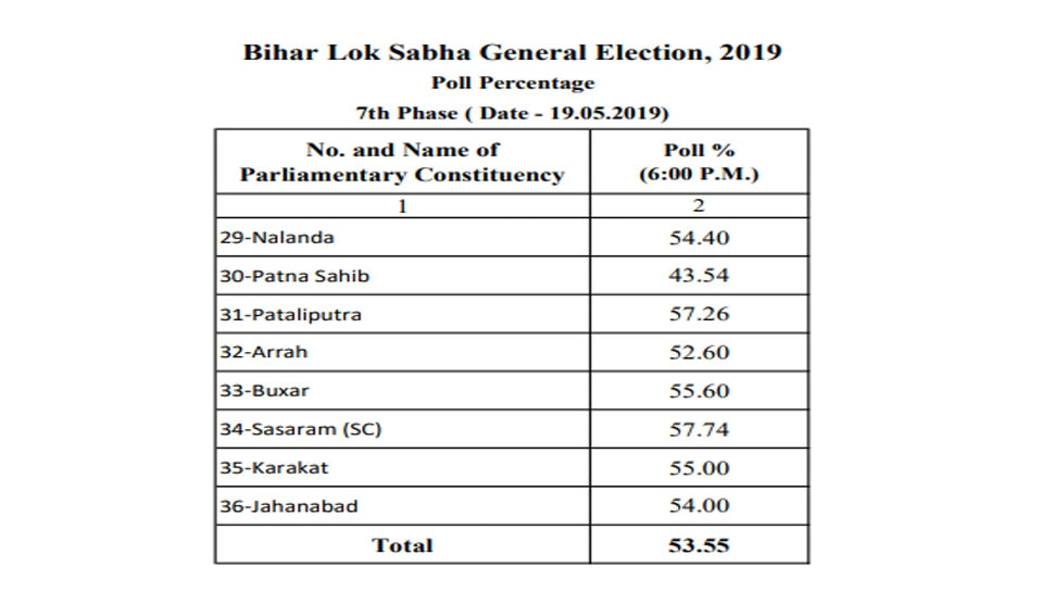 Seventh phase lok sabha Election 2019 polling percentage 53.55 in bihar eight seat