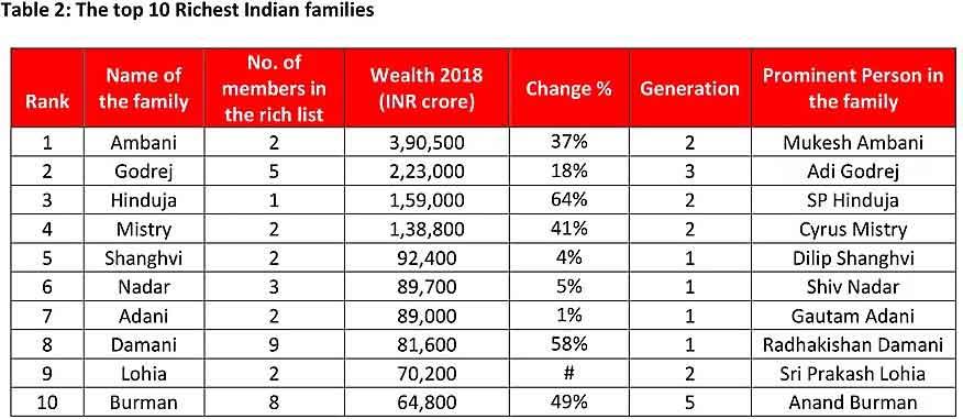 richest Indian