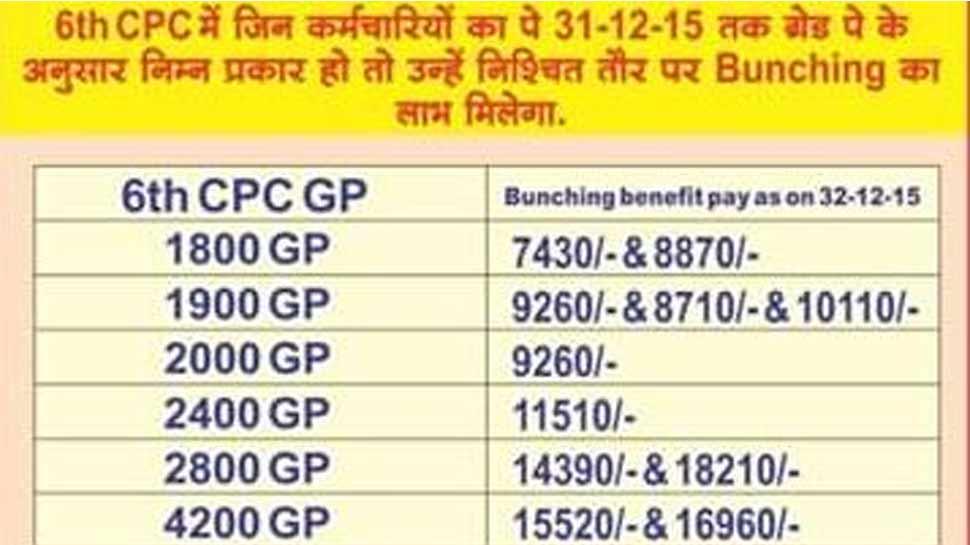सातवां वेतन आयोग, 7th pay commission, indian railways
