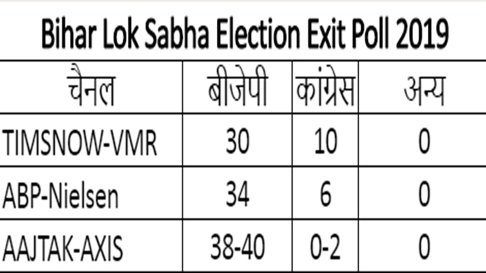 Bihar Lok Sabha Election Exit Poll Results 2019