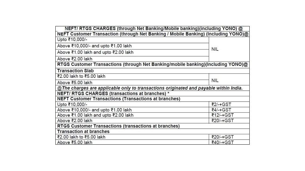एसबीआई सर्विस चार्ज, SBI Service Charge, sbi, MAB, sbi rules
