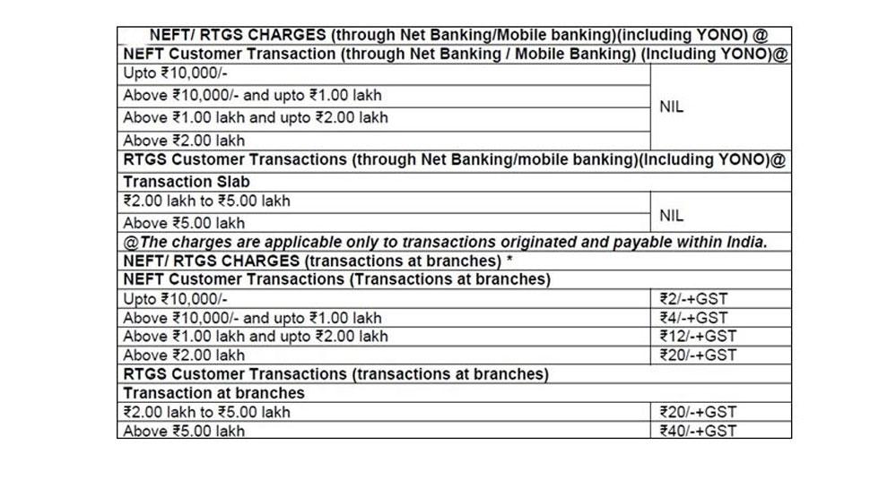 एसबीआई, SBI Service Charge, SBI, SBI rules, NEFT, RTGS