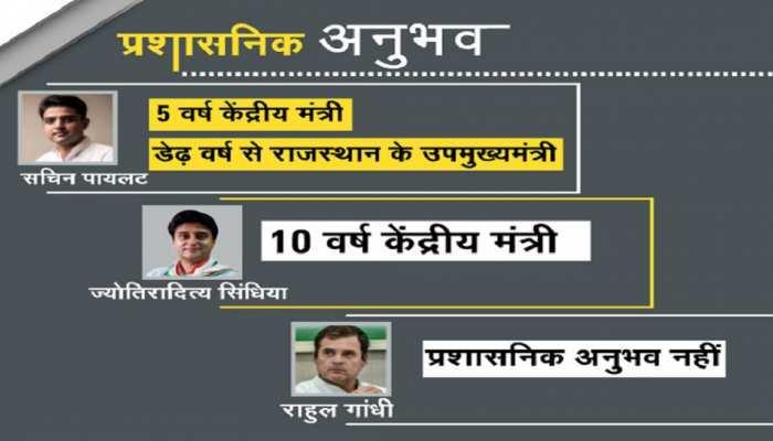 why sachin pilot and Jyotiraditya Scindia are better leaders than rahul gandhi