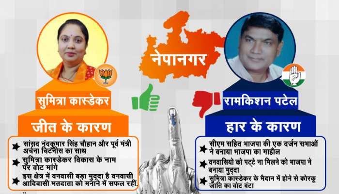 नेपानगर सीट से 26340 वोटों से जीती भाजपा प्रत्याशी, कांग्रेस की करारी हार जाने कारण