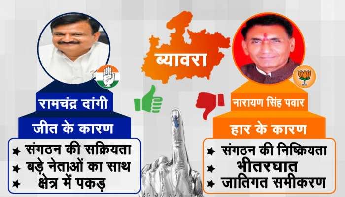 तीसरे मौके में मिली ब्यावरा से कांग्रेस प्रत्याशी को 12102 वोटों से जीत, भाजपा की हार यह है कारण