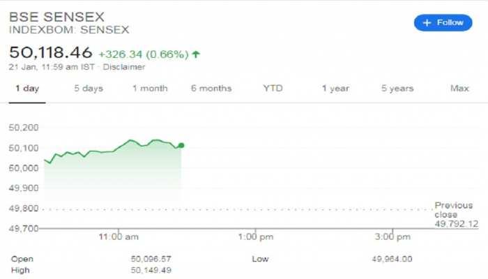 BSE Sensex का आज स्वर्णिम दिन, पहली बार 50 हजार के जादुई आंकड़े को किया पार