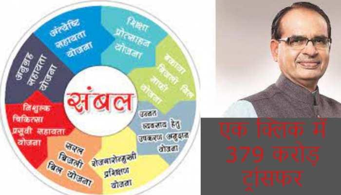 संबल योजनाः CM शिवराज 17 हजार लोगों को पहुंचाएंगे लाभ, एक क्लिक में ट्रांसफर करेंगे 379 करोड़