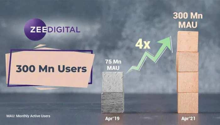 डिजिटल की दुनिया में ZEE Group की क्रांतिकारी बढ़त, मंथली एक्टिव यूजर 300 मिलियन के पार