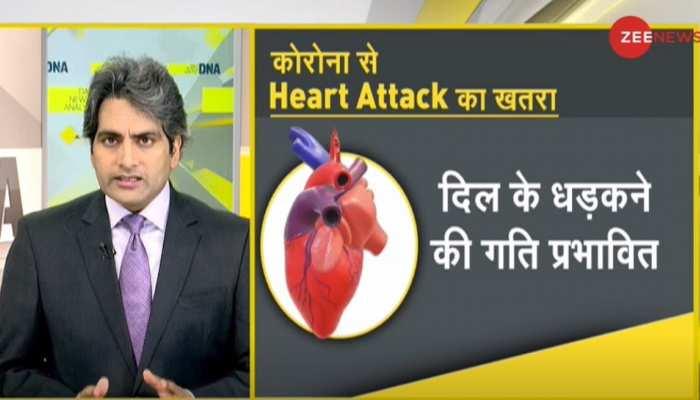 DNA ANALYSIS: कोरोना मरीजों को Heart Attack का खतरा, ये लक्षण दिखें तो तुरंत करवाएं चेकअप