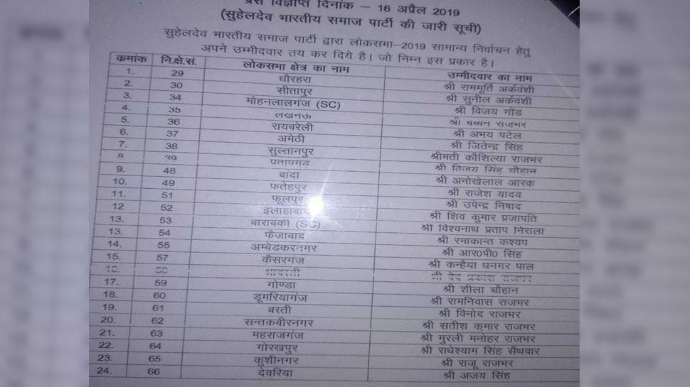 Suhaldev bhartiya samaj party has announced the names of 39 candidates of the UP lok sabha seats