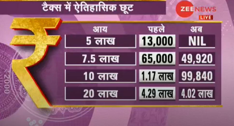 बजट 2019, Budget 2019, अंतरिम बजट, Interim Budget, Railway Budget, Rail Budget, Union Budget 2019, Piyush Goyal, पीयूष गोयल